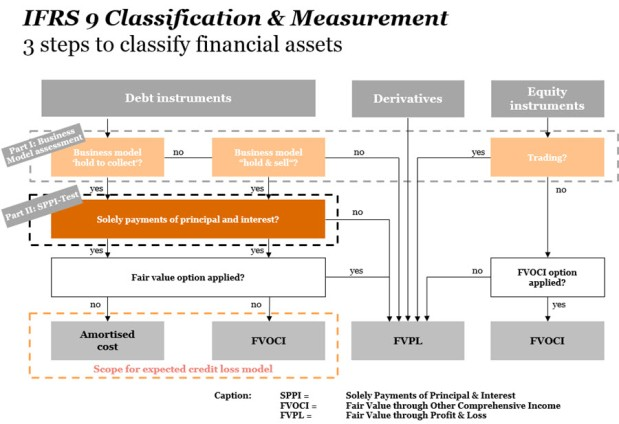 ifrs9-classificatie-waardering-en